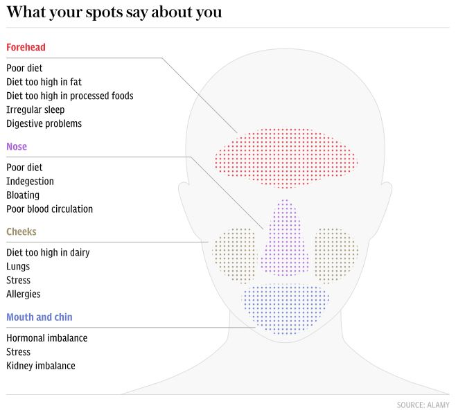What Your Skin Says About you